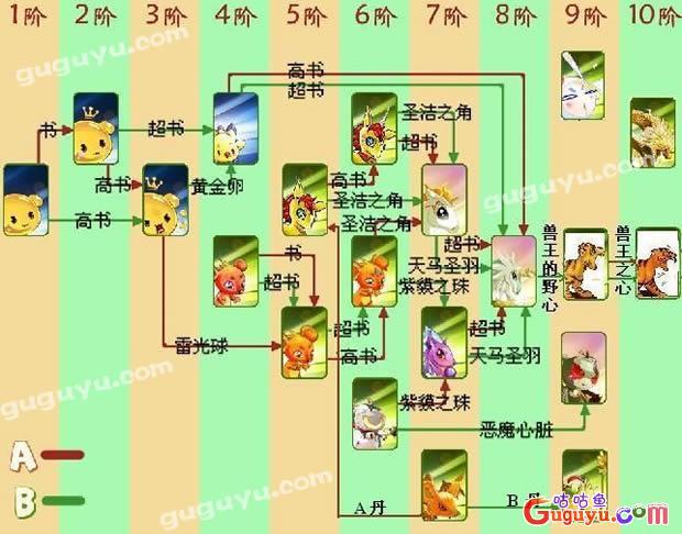 《口袋精灵2》进化图