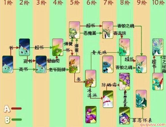 口袋精灵2木系进化图